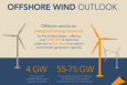 Energy Department Offers Conditional Commitment to Cape Wind Offshore Wind Generation Project