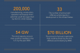"According to a new report commissioned by the Energy Department, a U.S. offshore wind industry that takes advantage of this abundant domestic resource could support up to 200,000 manufacturing, construction, operation and supply chain jobs across the country and drive over $70 billion in annual investments by 2030. Infographic by <a href=""node/379579"">Sarah Gerrity</a>. For more details, check out: <a href=""http://energy.gov/articles/new-reports-chart-offshore-wind-s-path-forward"">New Reports Chart Offshore Wind's Path Forward</a>."