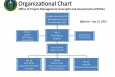 OCIO Organization Chart (printable version)
