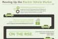 """Explore this infographic to see how the Energy Department is revving up the electric vehicle market through the EV Everywhere Grand Challenge.   Infographic by <a href=""""/node/379579"""">Sarah Gerrity</a>, Energy Department."""