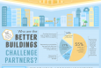 New infographic breaks down the data companies submitted for the first year of the Better Buildings Challenge. | Infographic by Sarah Gerrity, Energy Department.