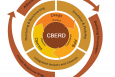CBERD's lifecycle assurance framework for the design, building, and operation of smart, high-performance buildings. Image courtesy of the CBERD team.