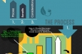 "Cropped view of the winning infographic ""Cellulosic Ethanol."""