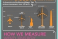 """This infographic details key findings from the Energy Department's <a href=""""http://www1.eere.energy.gov/wind/resources.html"""">2011 Wind Technologies Market Report </a> -- which underscores the dramatic growth of the U.S. wind industry. 