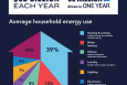 """FACT: Consumers are saving more than $62 billion a year as a result of the Energy Department's Appliance and Equipment Standards Program.   Infographic by <a href=""""/node/1332956"""">Carly Wilkins</a>, Energy Department"""