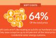 Energy Department Announces $21 Million to Lower Solar Energy Deployment Barriers