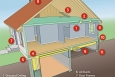 Sources of Air Leaks in Your Home. Areas that leak air into and out of your home cost you a lot of money. The areas listed in the illustration are the most common sources of air leaks.