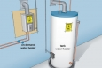 Keep Your Energy Bills Out of Hot Water. Insulate your water heater to save energy and money, or choose an on-demand hot water heater to save even more.