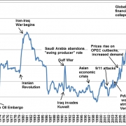 Thumbnail of graph showing fluctuations in gas prices over time