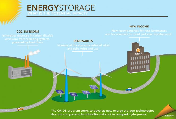 "Energy storage isn't just for AA batteries any more. Thanks to investments from the Department's Advanced Research Projects Agency-Energy (ARPA-E), energy storage may soon play a bigger part in our electricity grid, and help enable the increased generation of renewable electricity. <a href=""http://energy.gov/articles/energy-storage-key-reliable-clean-electricity-supply"">Read more.</a>"