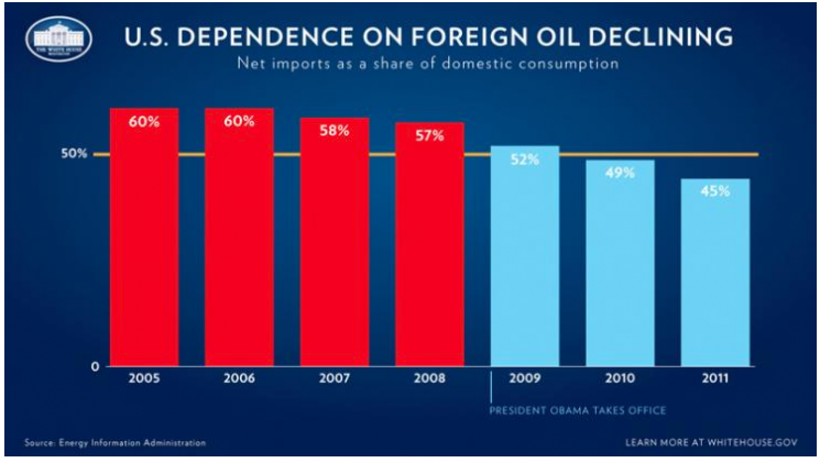America's dependence on foreign oil has gone down every single year since President Obama took office. In 2010, we imported less than 50 percent of the oil our nation consumed—the first time that's happened in 13 years—and the trend continued in 2011. | Image courtesy of the White House.