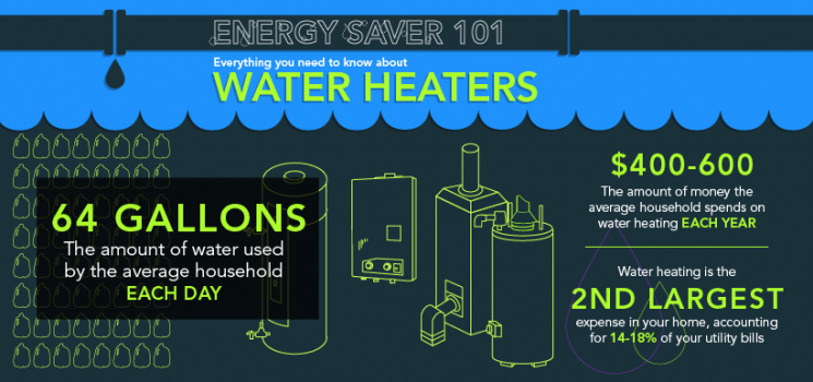 "Need to replace your water heater? Looking for ways to save on water heating costs? Check out the <a href=""/node/612506"">Energy Saver 101 infographic</a> to learn everything you need to know about water heating."