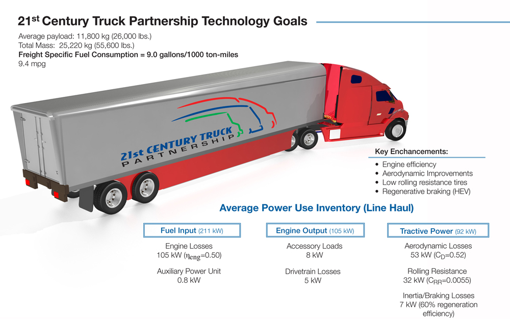 Vehicle Technologies Office: 21st Century Truck Technical Goals ...
