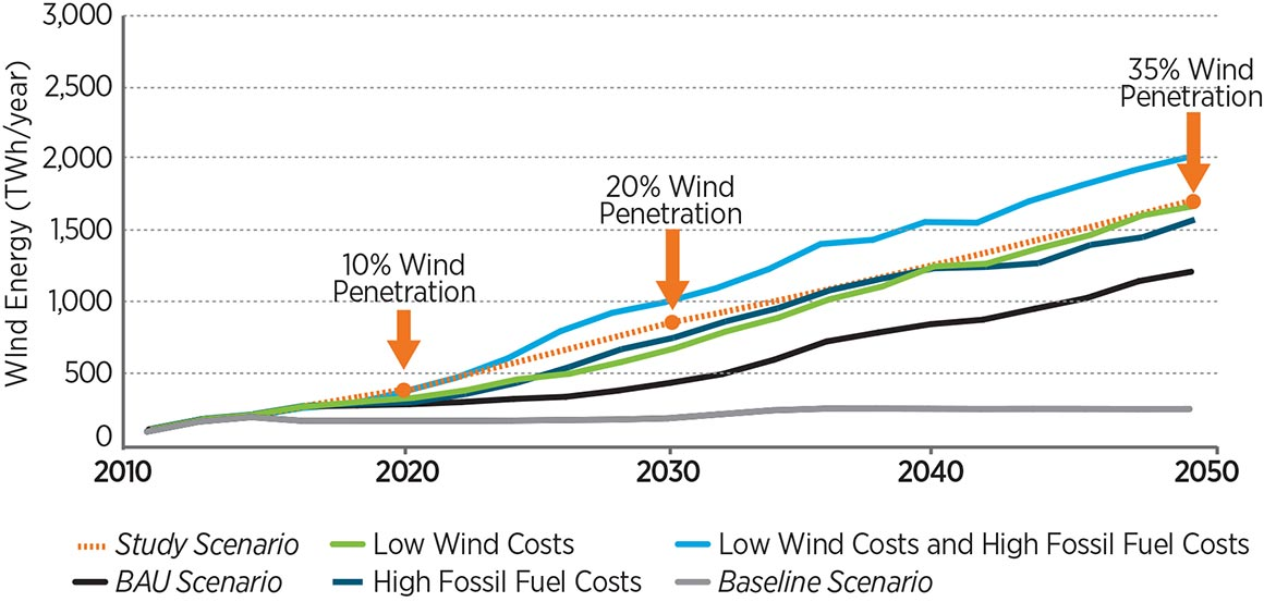 Line graph showing wind energy (TWh/year) by year for six scenarios, all of which begin at approximately 100 TWh/year in 2010 and end at these levels in 2050: Baseline Scenario 250 TWh/year, Business-as-Usual Scenario 1,250 TWh/year, High Fossil Fuel Costs 1,600 TWh/year), Low Wind Costs 1,600 TWh/year, Study Scenario 1,600 TWh/year, Low Wind Costs and High Fossil Fuel Costs 2,000 TWh/year.