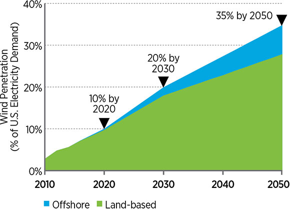 Figure of wind penetration as a percentage of U.S. electricity demand by year. Land-based wind begins at approximately 4% in 2010 and ends at approximately 27% in 2050. The combination of land-based and offshore wind begins at approximately 4% in 2010 and ends at 35% in 2050.