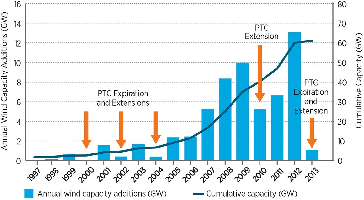Graphic of annual wind capacity additions and cumulative capacity (in GW) by year between 1997 and 2013. Cumulative capacity shows a relatively steady increase over time, but annual wind capacity additions show growth and decline in response to production tax credit expirations and extensions.