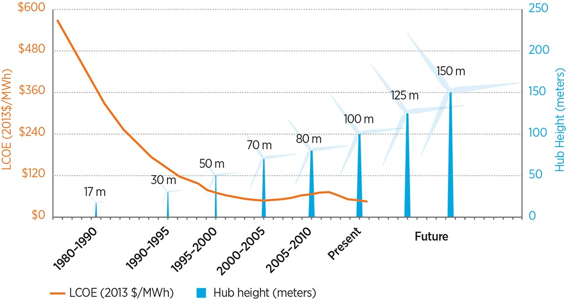Graph of the levelized cost of energy (in 2013 dollars per megawatt-hour), and hub height (in meters) over time. The levelized cost of energy shows a downward trajectory, beginning at almost $600/MWh in 1980–1990 and ending at about $50/MWh at present. Hub height grows from 600 m in 1980–1990 to 100 m today to 150 m in the future.