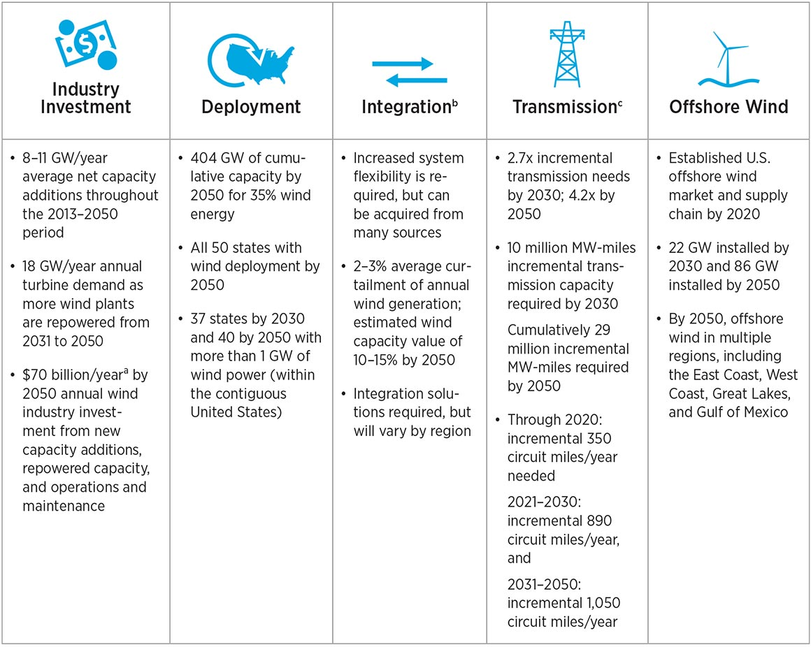 Table graphic that shows summary bullet points for each of the following five topics. Industry Investment: 8–11 GW/year average net capacity additions throughout the 2013–2050 period; 18 GW/year annual turbine demand as more wind plants are repowered from 2013 to 2050; and $70 billion/year by 2050 annual wind industry investment from new capacity additions, repowered capacity, and O&M. Deployment: 404 GW of cumulative capacity by 2015 for 35% wind energy; all 50 states with wind deployment by 2050; and 37 states by 2030 and 40 by 2050 with more than 1 GW of wind power (within the contiguous United States). Integration: Increased system flexibility is required but can be acquired from many sources; 2–3% average curtailment of annual wind generation, estimated wind capacity value of 10–15% by 2050; and integration solutions required but will vary be region. Transmission: 2.7x incremental transmission needs by 2030, 4.2x by 2050; 10 million MW-miles incremental transmission capacity required by 2030, cumulatively 29 million incremental MW-miles required by 2050; and through 2020 incremental 350 circuit miles/year needed, 2021–2030 incremental 890 circuit miles/year, and 2031–2050 incremental 1,050 circuit miles/year.